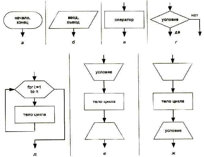 Пример. Составить блок-схему