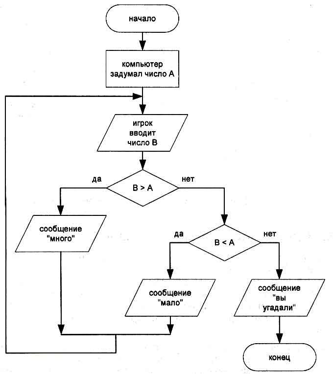 Выбор-иначе выбор при условие 1: действия 1 при условие 2: действия.  В блок-схеме каждому типу действий вводу...