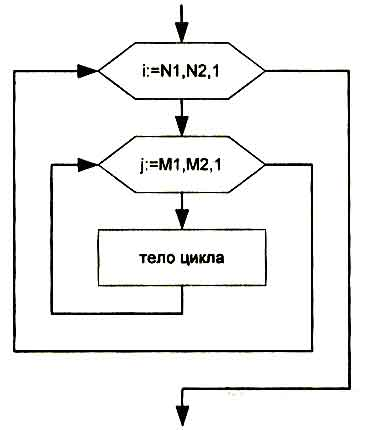 циклов с параметром